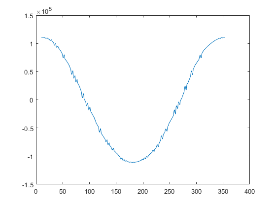Data From A Cut Line With MATLAB Livelink