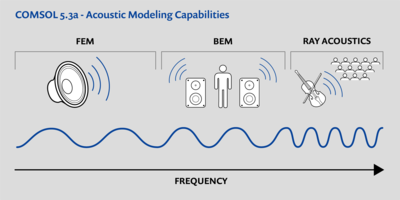 Acoustics Analysis Capabilities in COMSOL Multiphysics 5.3a